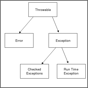 Exception hierarchy